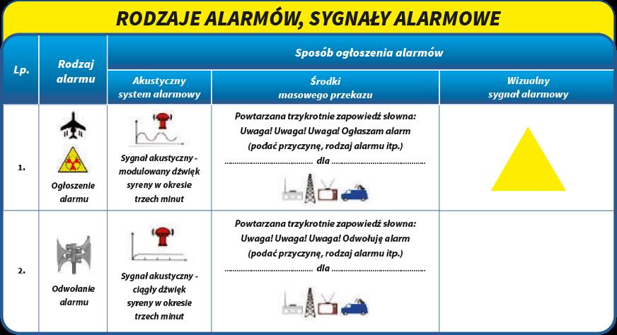 Na grafice przedstawione są sygnały alarmowe systemu wczesnego ostrzegania